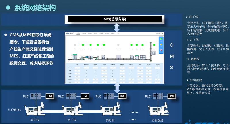 电机自动化设备实现数据化的必要性